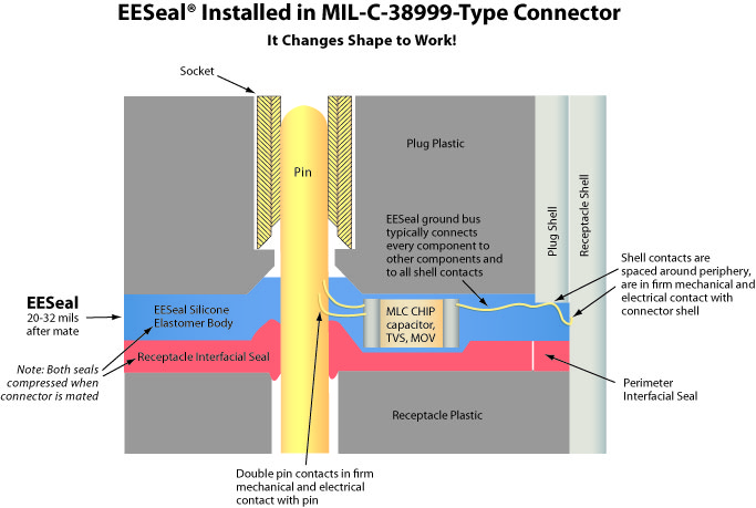 EESeal Installed MIL-C-38999