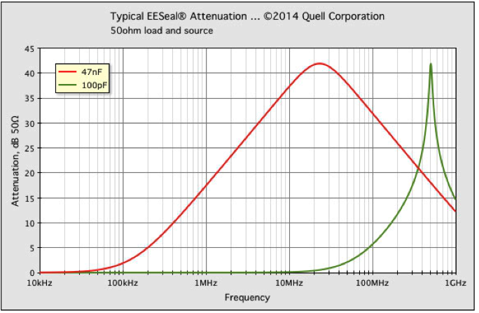Typical EESeal Attenuation