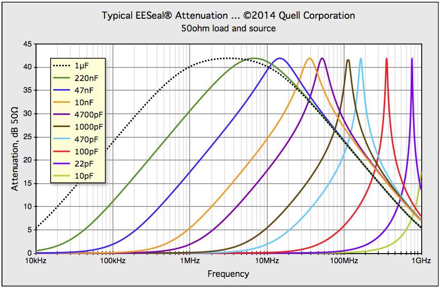 EESeal EMI Attenuation 10pF-1µF