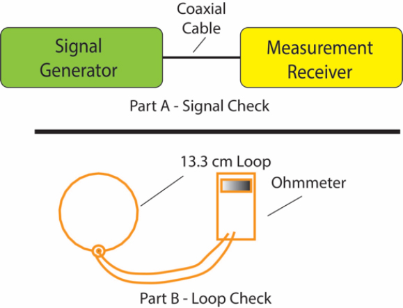 RE101 Signal Integrity Check