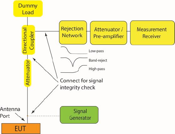 CE106 Transmit Configuration